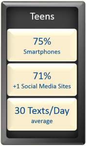 Stats for teens: 75% have smartphones, 71% use more than 1 social media site, they send 30 texts per day on average